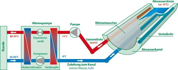 Abwasserenergie - Technologie